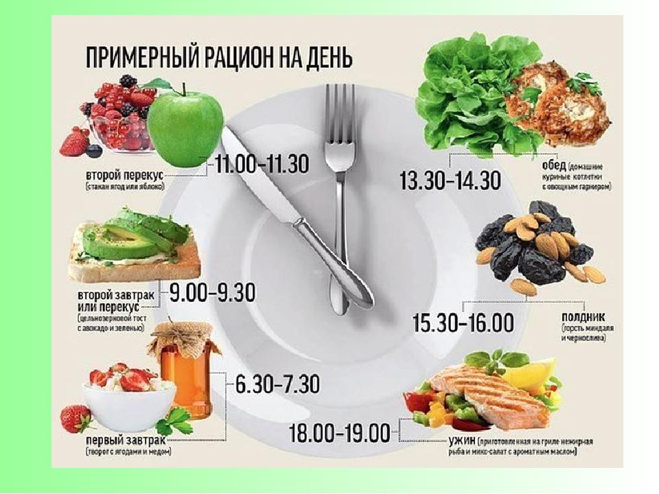 Составить правильный рацион питания для похудения