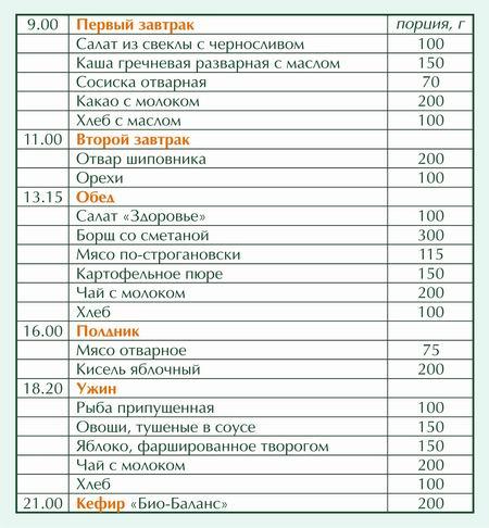 Примерное меню для снижения веса