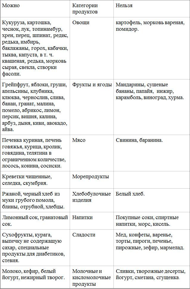 «Белый» и «черный» списки при диете «9 стол»