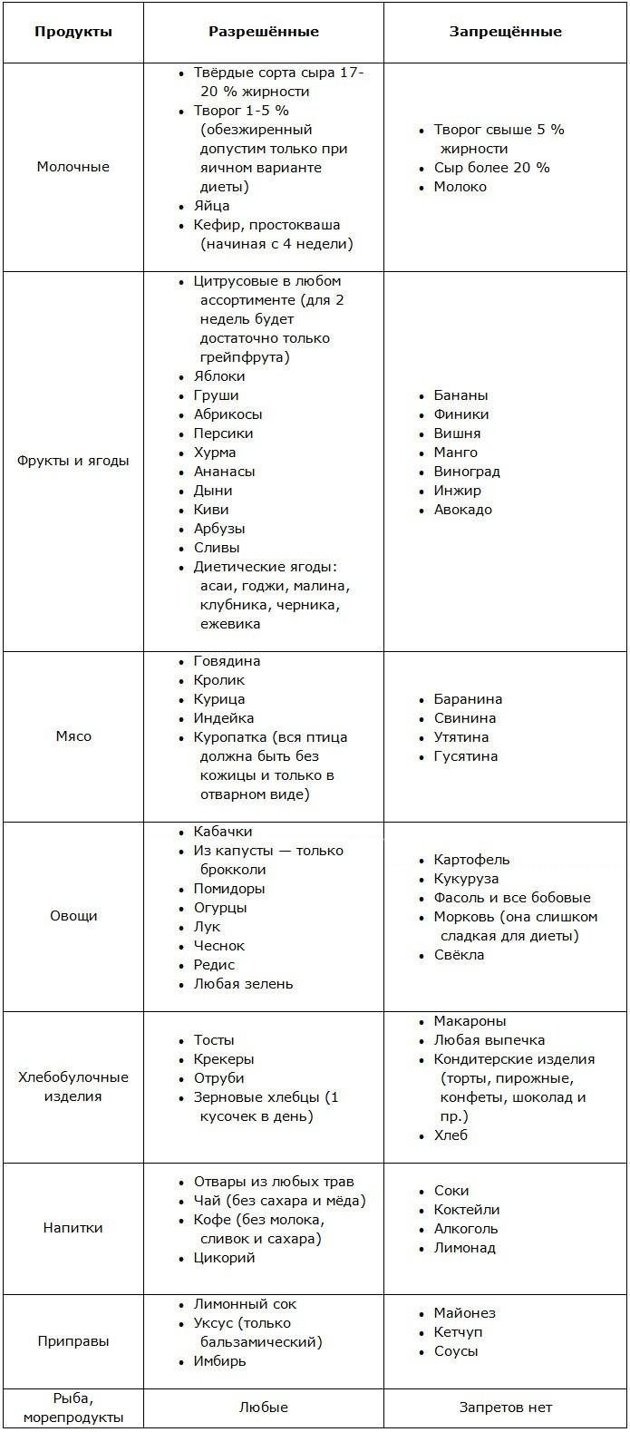 Диета Магги Классическая. Правильное похудение на диете Магги: варианты меню на 2 и 4 недели в удобных таблицах