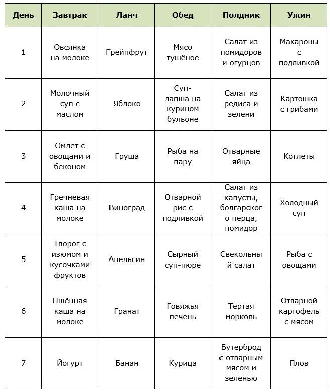 Примерное Меню Диеты 5а Стол. Диета №5А: меню на неделю и рецепты