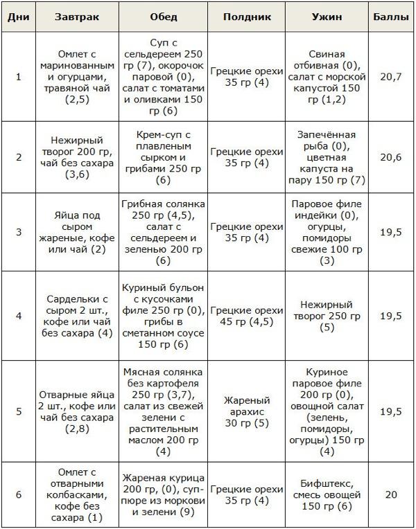 Примерное меню кремлевской диеты
