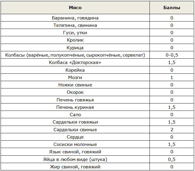Кремлевская диета: этапы и полные таблицы