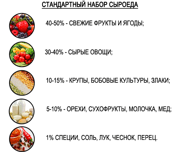Что едят сыроеды: список продуктов
