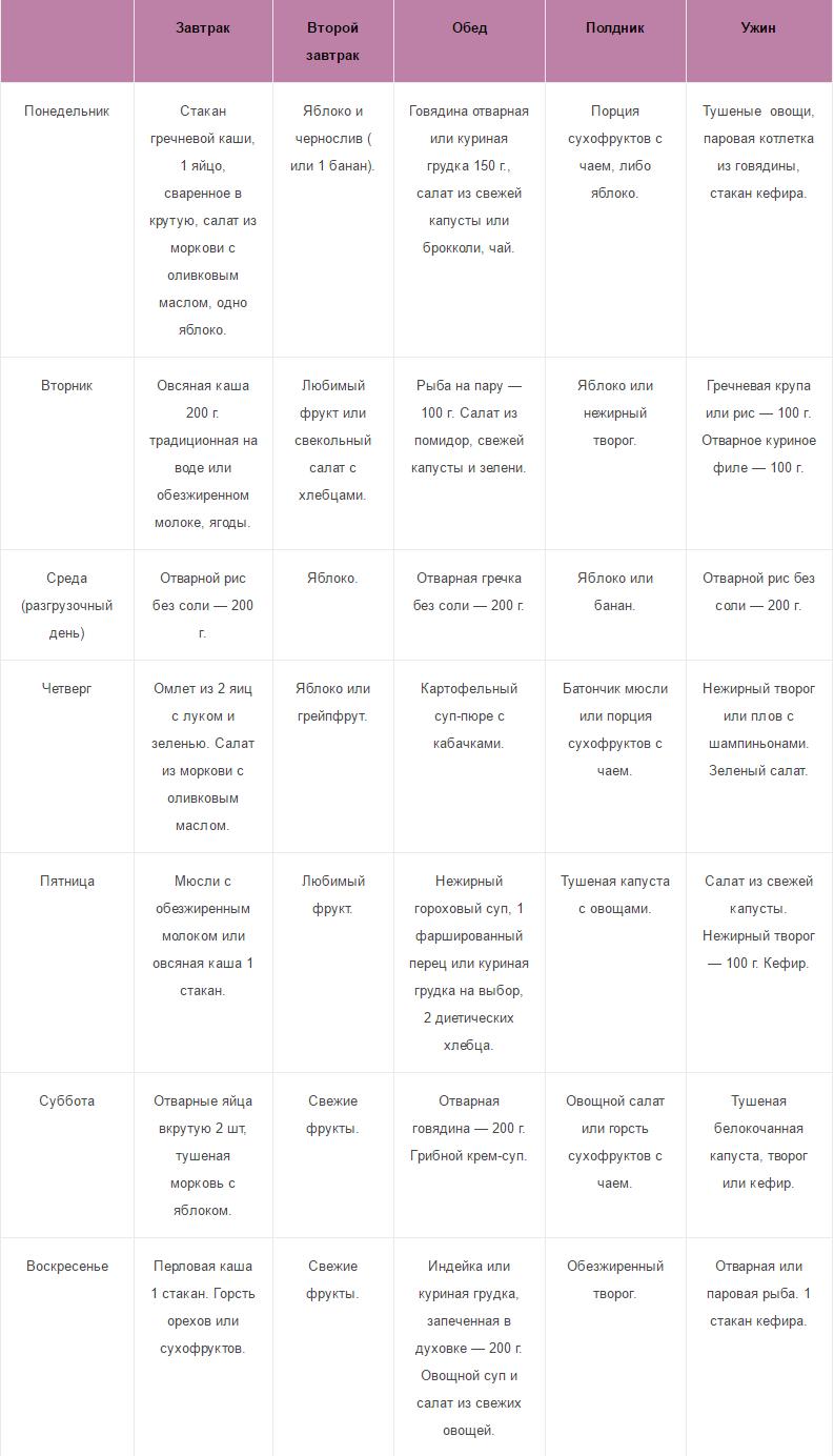 Таблица Диеты Елены Малышевой. Диета Малышевой меню на неделю бесплатно