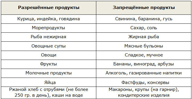 Списки продуктов