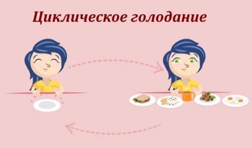 Что такое циклическое голодание?
