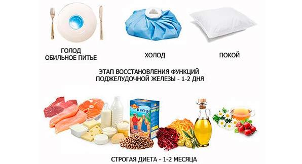 Общие принципы голодания