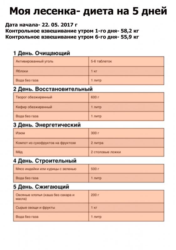 Диета «Лесенка»: меню