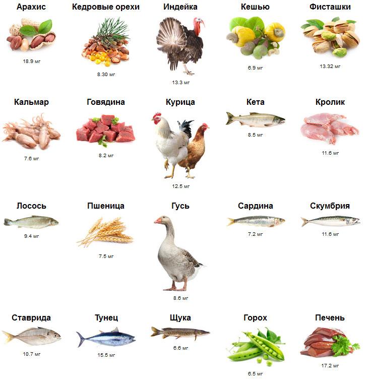 В каких продуктах содержится никотиновая кислота?